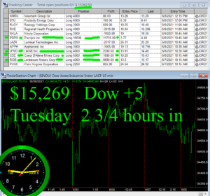 2-3-4-hours-in-3-300x280 Tuesday June 8, 2021, Today Stock Market