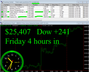 4-hours-in-1-300x244 Friday June 25, 2021, Today Stock Market
