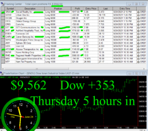 5-hours-in-300x265 Thursday June 24, 2021, Today Stock Market