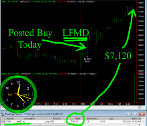 LFMD-300x257 Tuesday June 8, 2021, Today Stock Market