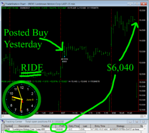 RIDE-300x269 Tuesday June 8, 2021, Today Stock Market