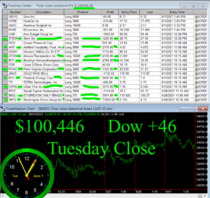 STATS-6-1-21-300x284 Tuesday June 1, 2021, Today Stock Market