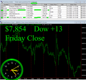 STATS-6-11-21-300x280 Friday June 11, 2021, Today Stock Market