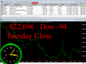 STATS-6-15-21-300x223 Tuesday June 15, 2021, Today Stock Market