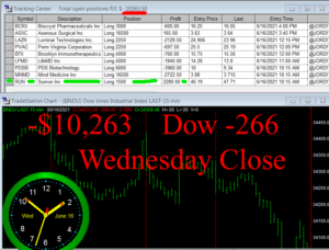 STATS-6-16-21-300x228 Wednesday June 16, 2021, Today Stock Market