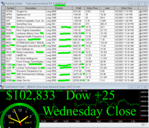 STATS-6-2-21-300x259 Wednesday June 2, 2021, Today Stock Market