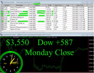 STATS-6-21-21-300x233 Monday June 21, 2021, Today Stock Market