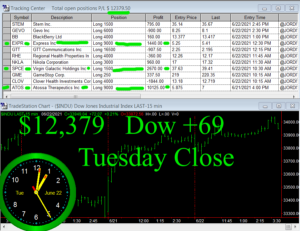 STATS-6-22-21-300x231 Tuesday June 22, 2021, Today Stock Market