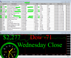 STATS-6-23-21-300x244 Wednesday June 23, 2021, Today Stock Market