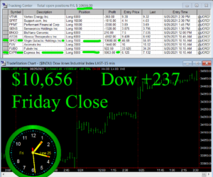 STATS-6-25-21-300x250 Friday June 25, 2021, Today Stock Market