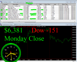 STATS-6-28-21-300x240 Monday June 28, 2021, Today Stock Market