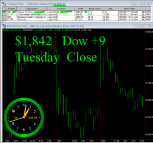 STATS-6-29-21-300x281 Tuesday June 29, 2021, Today Stock Market
