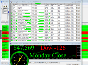 STATS-6-7-21-300x221 Monday June 7, 2021, Today Stock Market