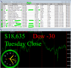 STATS-6-8-21-300x286 Tuesday June 8, 2021, Today Stock Market