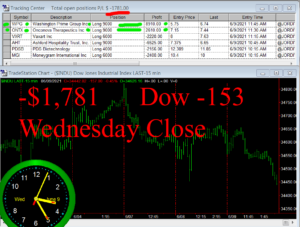 STATS-6-9-21-300x227 Wednesday June 9, 2021, Today Stock Market