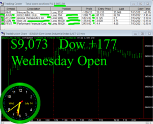 1stats930-JULY-14-21-300x242 Wednesday July 14, 2021, Today Stock Market