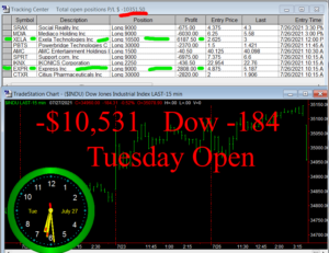 1stats930-JULY-27-21-300x231 Tuesday July 27, 2021, Today Stock Market