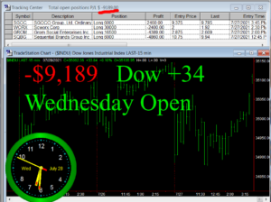 1stats930-JULY-28-21-300x224 Wednesday July 28, 2021, Today Stock Market