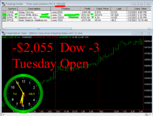 1stats930-JULY-6-21-300x228 Tuesday July 6, 2021, Today Stock Market