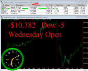 1stats930-JULY-7-21-300x242 Wednesday July 7, 2021, Today Stock Market