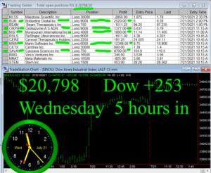 5-hours-in-300x246 Wednesday July 21, 2021, Today Stock Market