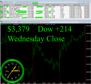 STATS-6-30-21-300x277 Wednesday June 30, 2021, Today Stock Market