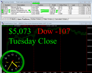 STATS-7-13-21-300x240 Tuesday July 13, 2021, Today Stock Market