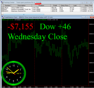 STATS-7-14-21-300x283 Wednesday July 14, 2021, Today Stock Market
