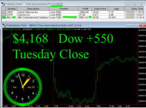 STATS-7-20-21-300x223 Tuesday July 20, 2021, Today Stock Market