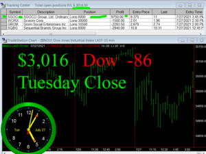 STATS-7-27-21-300x225 Tuesday July 27, 2021, Today Stock Market