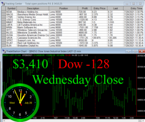 STATS-7-28-21-300x252 Wednesday July 28, 2021, Today Stock Market
