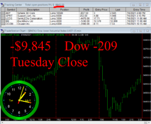 STATS-7-6-21-300x246 Tuesday July 6, 2021, Today Stock Market