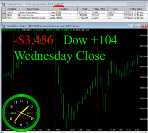 STATS-7-7-21-300x270 Wednesday July 7, 2021, Today Stock Market
