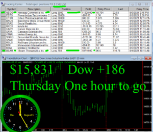 1-Hour-To-Go-300x259 Thursday August 5, 2021, Today Stock Market