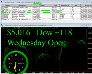 1stats930-AUGUST-11-21-300x240 Wednesday August 11, 2021, Today Stock Market