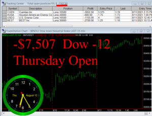 1stats930-AUGUST-12-21-300x229 Thursday August 12, 2021, Today Stock Market