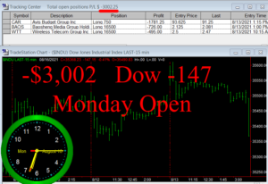 1stats930-AUGUST-16-21-300x206 Monday August 16, 2021, Today Stock Market