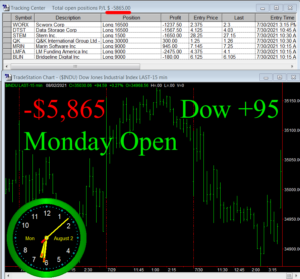 1stats930-AUGUST-2-21-300x279 Monday August 2, 2021, Today Stock Market