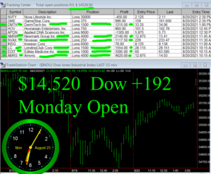1stats930-AUGUST-23-21-Copy-300x247 Monday August 23, 2021, Today Stock Market