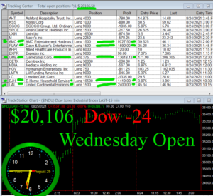 1stats930-AUGUST-25-21-300x275 Wednesday August 25, 2021, Today Stock Market