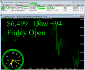 1stats930-AUGUST-27-21b-300x247 Friday August 27, 2021, Today Stock Market