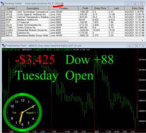 1stats930-AUGUST-3-21-300x273 Tuesday August 3, 2021, Today Stock Market