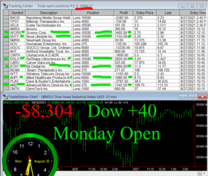 1stats930-AUGUST-30-21b-300x254 Monday August 30, 2021, Today Stock Market