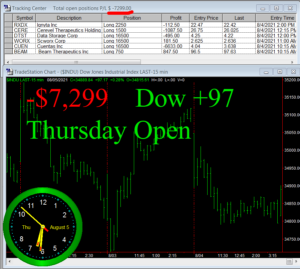 1stats930-AUGUST-5-21-300x269 Thursday August 5, 2021, Today Stock Market