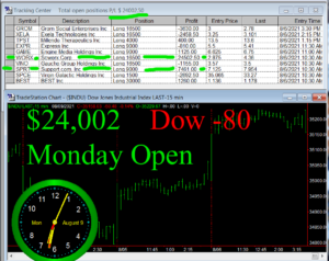 1stats930-AUGUST-9-21-300x238 Monday August 9, 2021, Today Stock Market