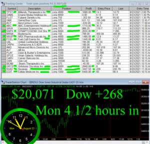 4-1-2-hours-in-Copy-300x288 Monday August 23, 2021, Today Stock Market