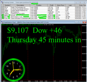 45-minutes-in-1-300x281 Thursday August 26, 2021, Today Stock Market