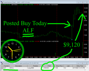 ALF-300x240 Tuesday August 17, 2021, Today Stock Market