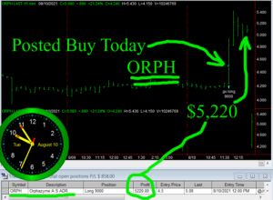 ORPH-300x220 Tuesday August 10, 2021, Today Stock Market