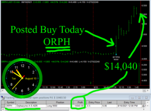 ORPH2-300x220 Tuesday August 10, 2021, Today Stock Market